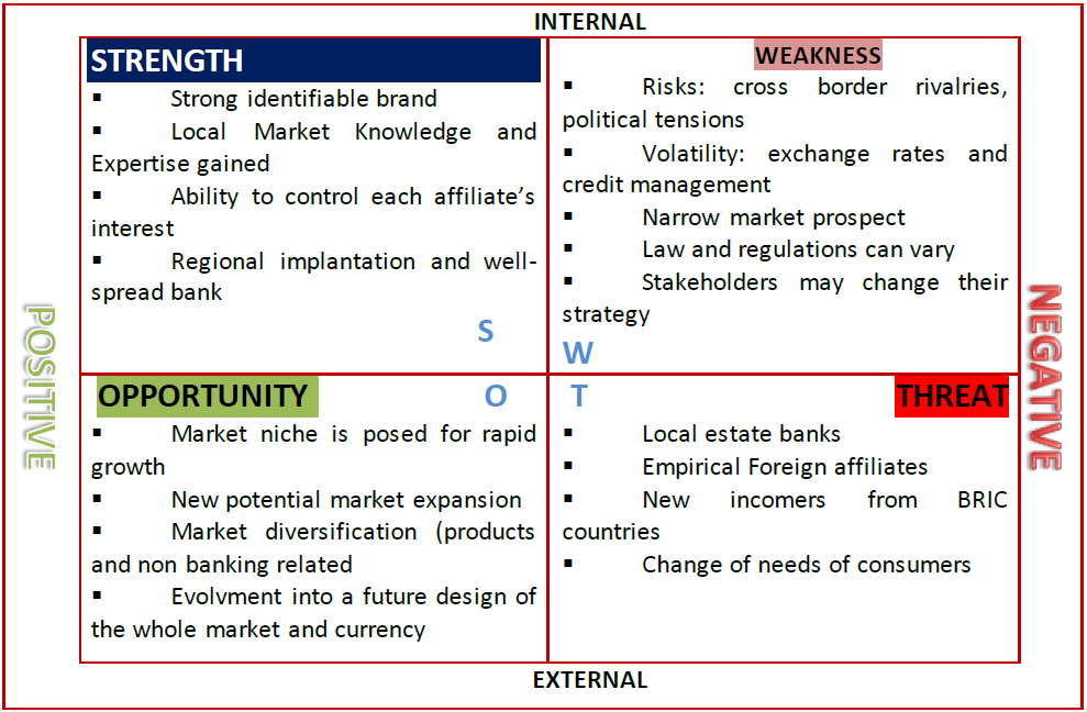 Ecobank SWOT analysis