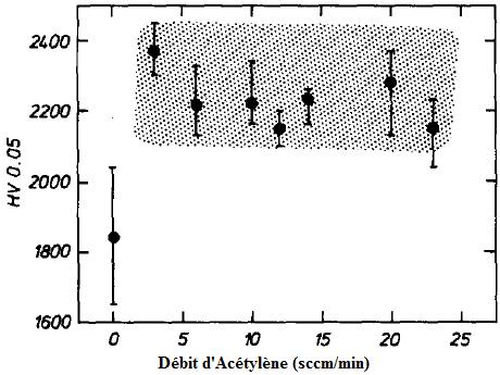 Influence du débit d'acétylène sur la dureté Vickers des dépôts WC par pulvérisation DC