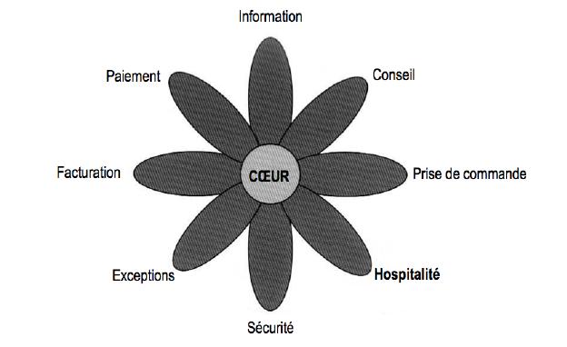 La fleur des services