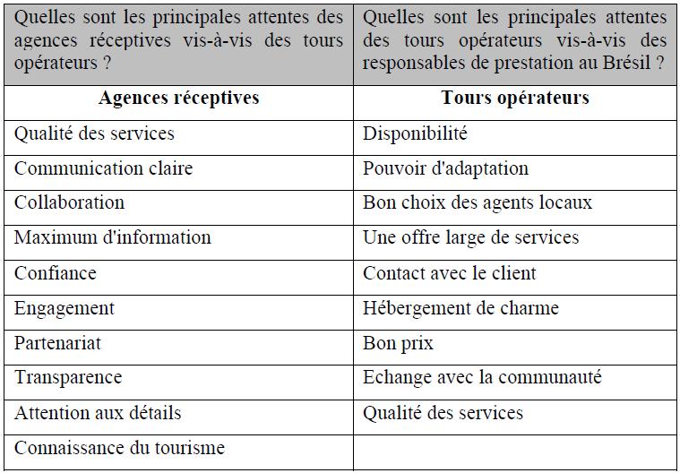 La relation entre les tours opérateurs et les agences réceptives