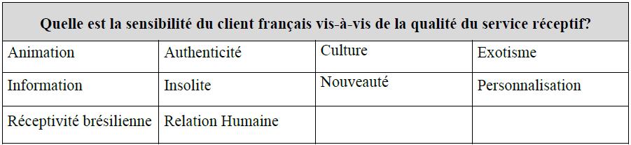 La sensibilité du client français vis-à-vis de la qualité du service réceptif