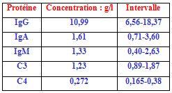Les concentrations en protéines