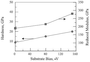Mesure par nanoindentation de la dureté et le module d'élasticité du revêtement WC sous différentes tensions négatives de polarisation