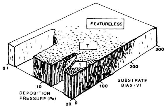 Modèle morphologique en fonction de la pression de dépôt et de la polarisation