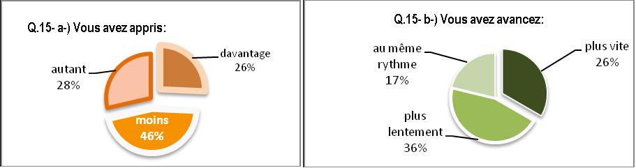 Questionnaire2-apprenants, Q15 impressions en aval