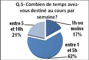 Questionnaire2-apprenants, Q5 temps consacré