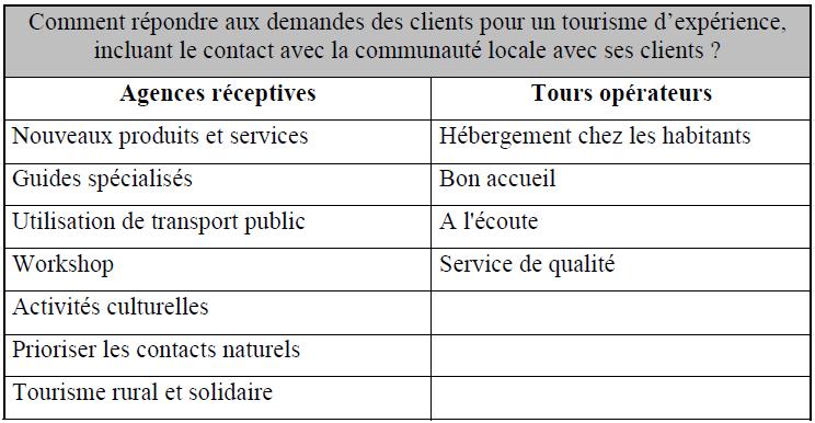 Réponse aux demandes des clients pour un tourisme d'expérience