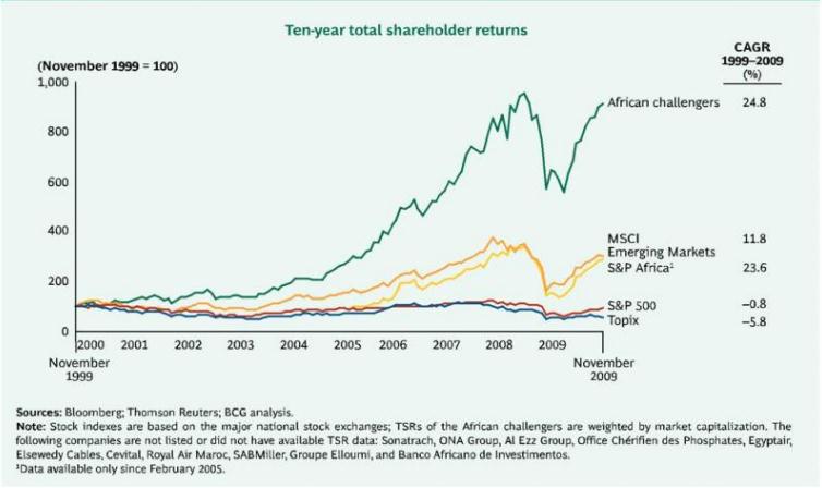 Shareholders returns comparison