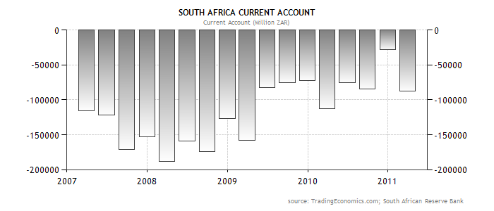 South African current account