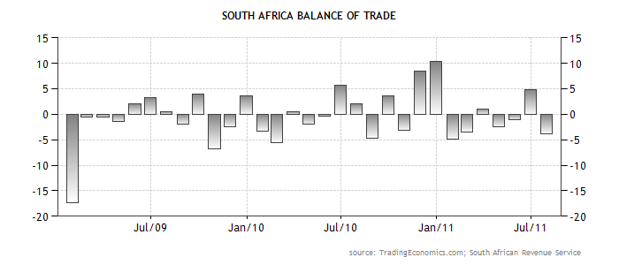 South African trade's balance