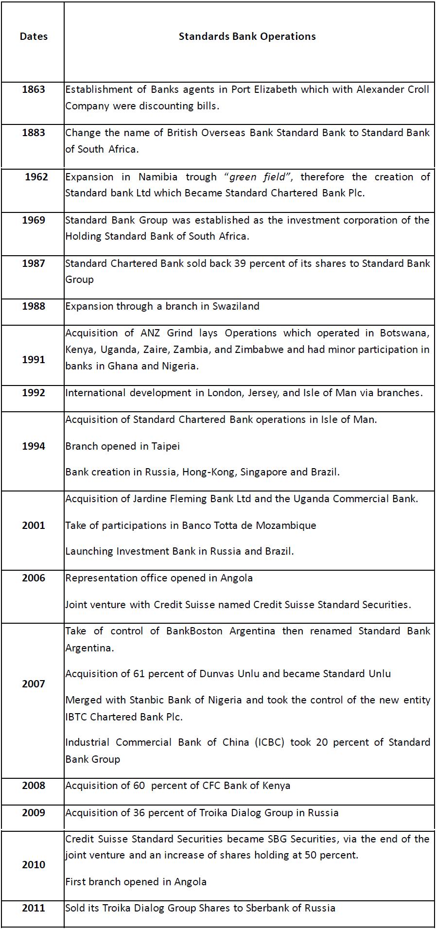 Standard Bank evolution
