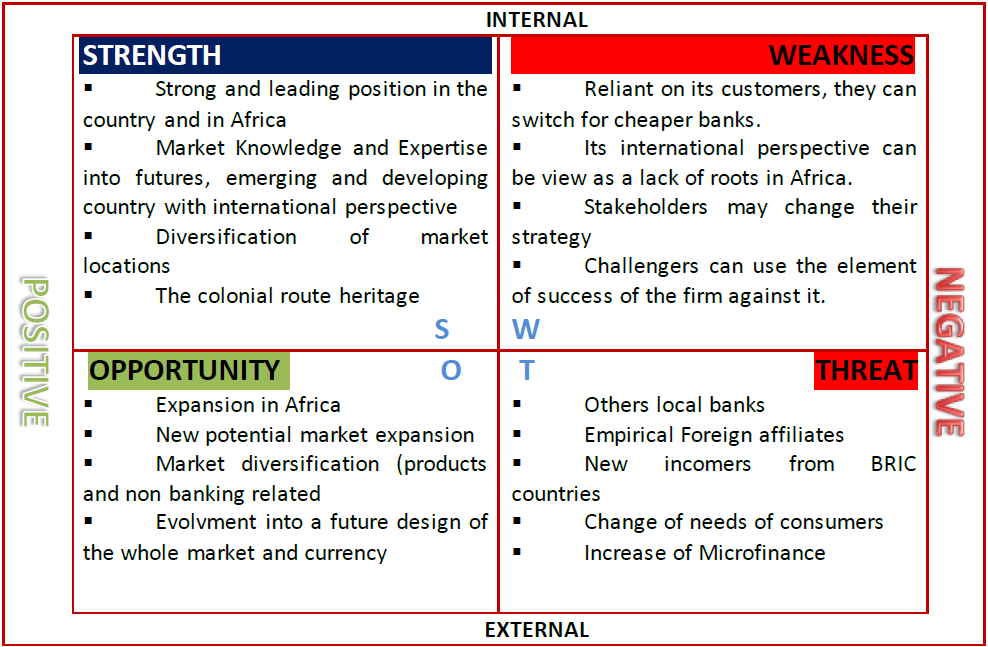 Swot Analysis Standard bank