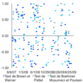 Test de Brown et Warner