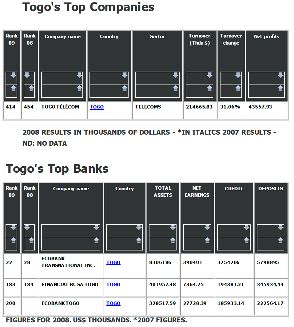 Togo top companies and Banks