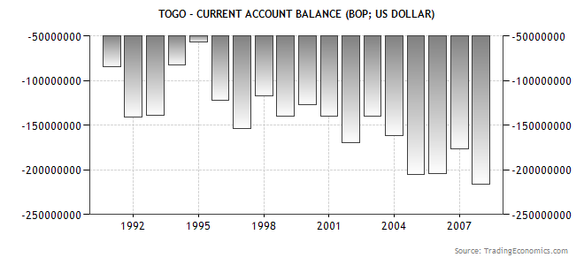 Togolese balance