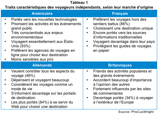 Traits caractéristiques des voyageurs indépendants
