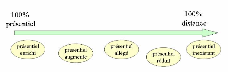 Typologie Compétice de dispositifs de formation
