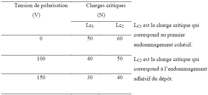Variation de la charge critique en fonction de la polarisation