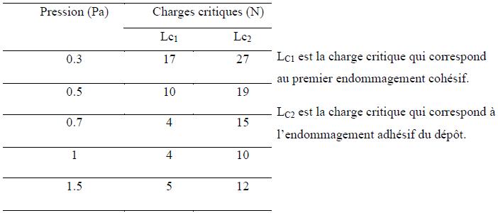 Variation de la charge critique en fonction de la pression de dépôt d'une couche WC