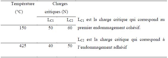 Variation de la charge critique en fonction de la température du substrat d'une couche WC déposée par «Sputter Ion Plating»