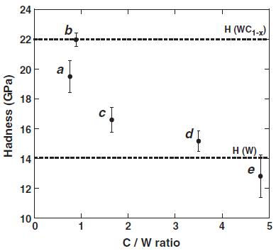 Variation de la dureté des revêtements WC déposés sous pressions de CH4 en fonction du rapport atomique CW