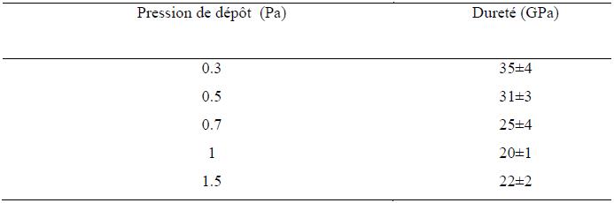 Variation de la microdureté en fonction de la pression de dépôt