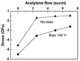 Variation des contraintes internes en fonction du débit de C2H2