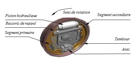 Vue 3D d'un frein à tambour