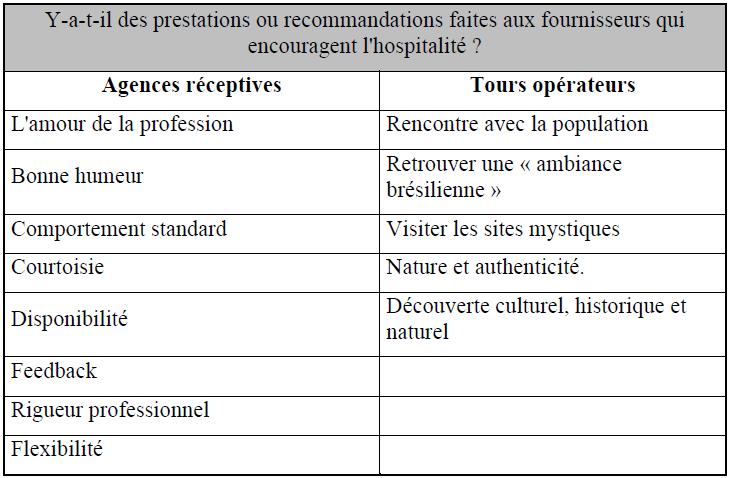 prestations ou recommandations faites aux fournisseurs