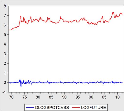 évolution mensuelle des prix à terme et variations des prix spot du soja de janvier 1969 à décembre 2011