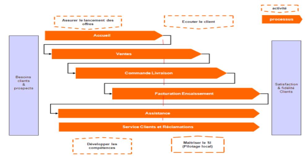 Cartographie générale « Servir le marché B to B (Business to business) – Orange