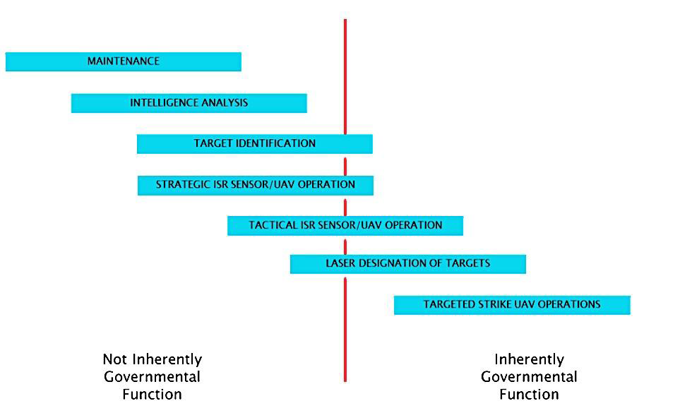 Categorizing the Governmental Nature of UAS Activities
