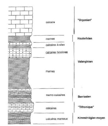 Colonne litostratigraphique du massif du Granier, extrait de Nicoud et al. 1998