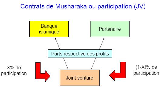 Contrats de Musharaka ou participation (JV)