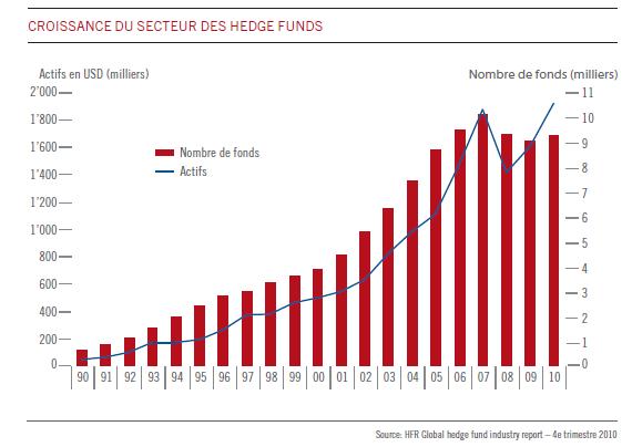 Croissance du secteur des hedge funds