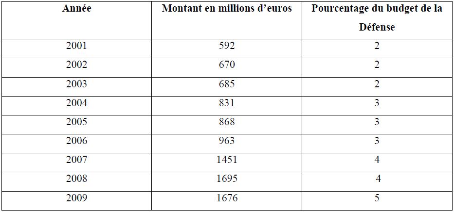 Dépenses d'externalisation en France (2001-2009)