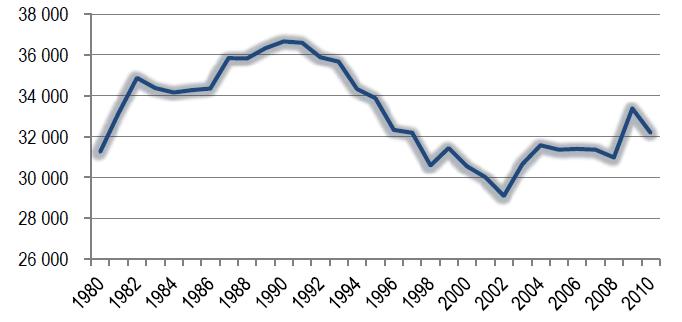 Evolution des dépenses de défense en France, 1980-2010