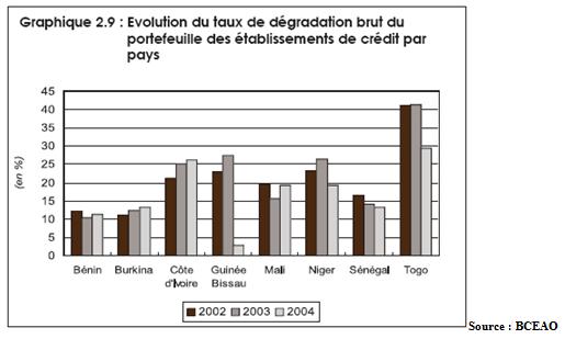 Evolution du taux de dégradation brut du portefeuille des établissements de crédit par pays