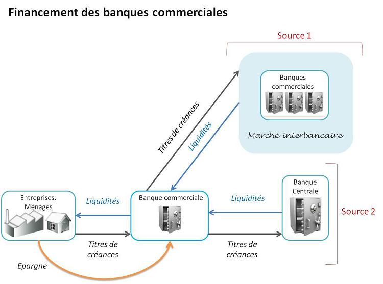 Financement des banques commerciales