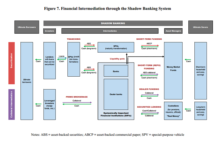 Financial Intermediation through the Shadow Banking System