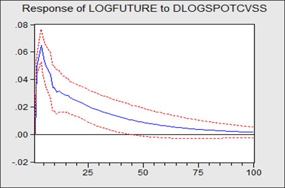 Fonctions de réponses impulsionnelles De la variation du prix au comptant du soja  suite à un choc sur les variations des prix future.