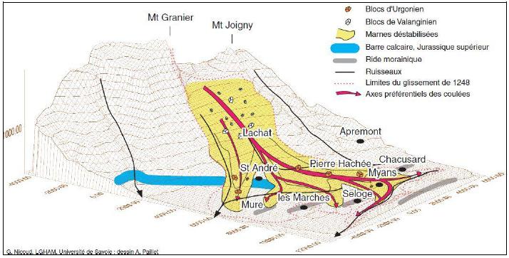Glissement des couches marneuses et évolutions en coulées boueuses extrait de Nicoud et al. 1998