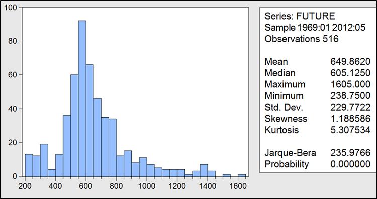 Histogramme du prix anticipé du soja de janvier 1969 à décembre 2011