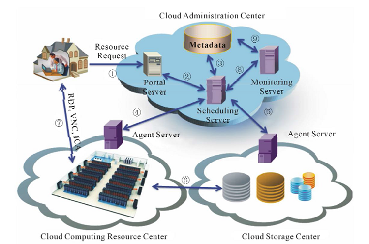Infrastructure as a service IaaS components