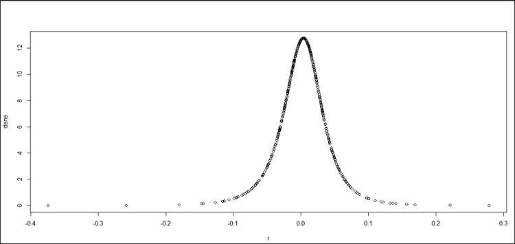 L'ajustement des rendements de la position résultante issus de l'hypothèse de normalité à la distribution de Johnson