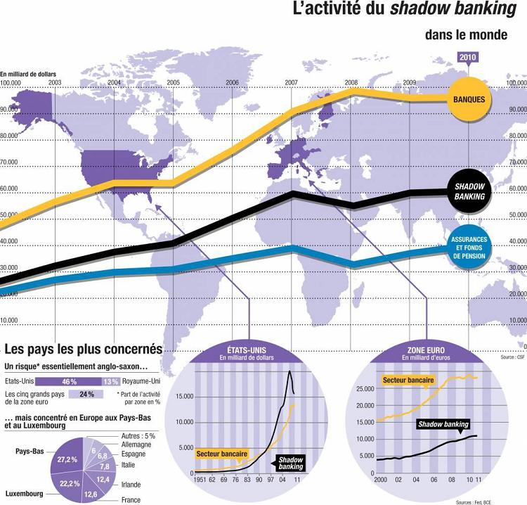 L'activité du shadow banking