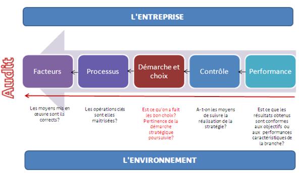 Les composantes de l'audit stratégique