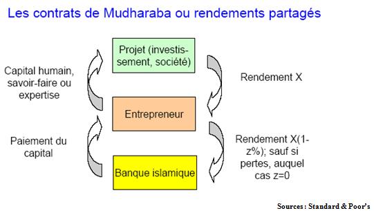 Les contrats de Mudharaba ou rendements partagés