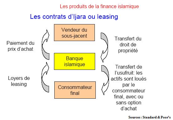 Les produits de la finance islamique