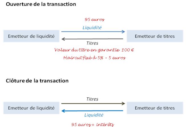 Ouverture de la transaction